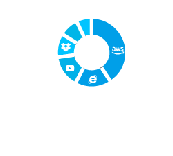Layer 7 Apps Dashboard - EnGenius Cloud