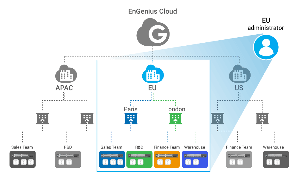 Manage Your Network with Hierarchy View - EnGenius Cloud