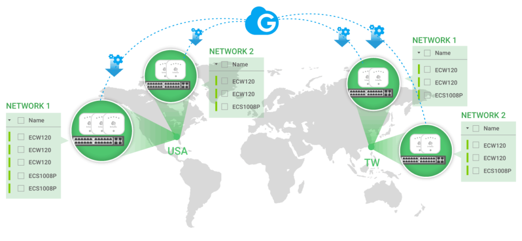 Multiple Site Deployment Made Easy - EnGenius Cloud