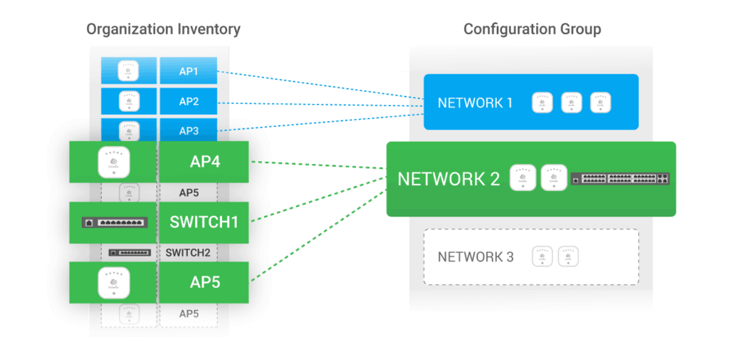 Assign Devices to Network Groups - EnGenius Cloud