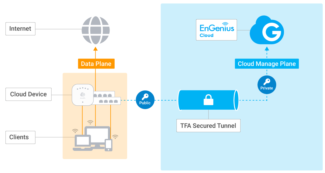 Secured Cloud Deployment for User Data - EnGenius Cloud